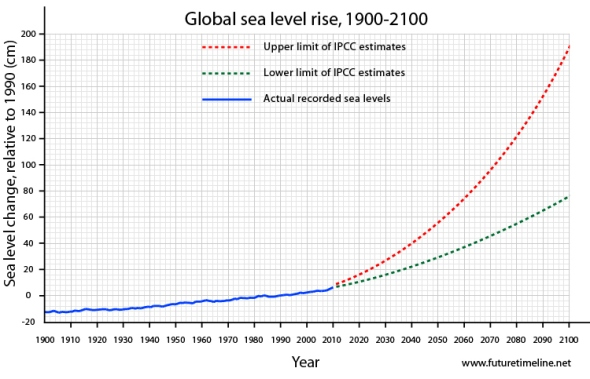 future-sea-level-graph-2050-2100
