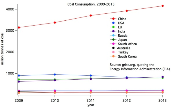 coalconsumptioncountry1
