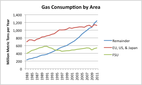 gas-consumption-by-area