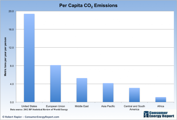 Per-Capita-CO2-1024x696