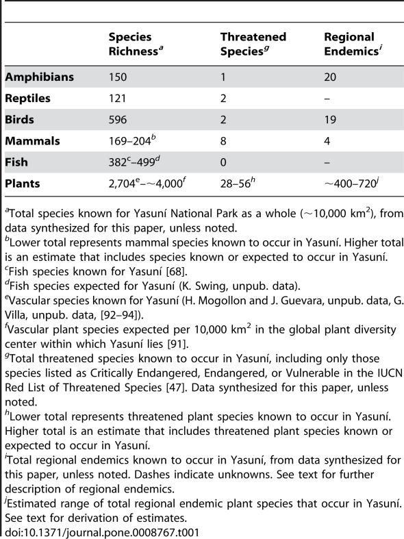 speciesen