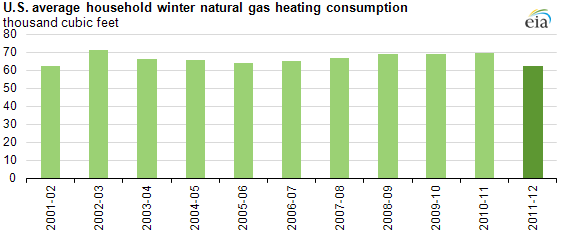 WinterNatGasConsumption