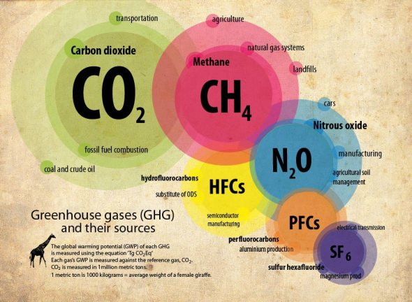 greenhouse-gas-infogr