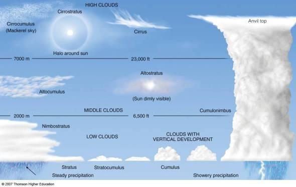 cloud_summ_schem