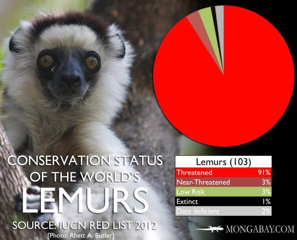 IUCN-LEMURS